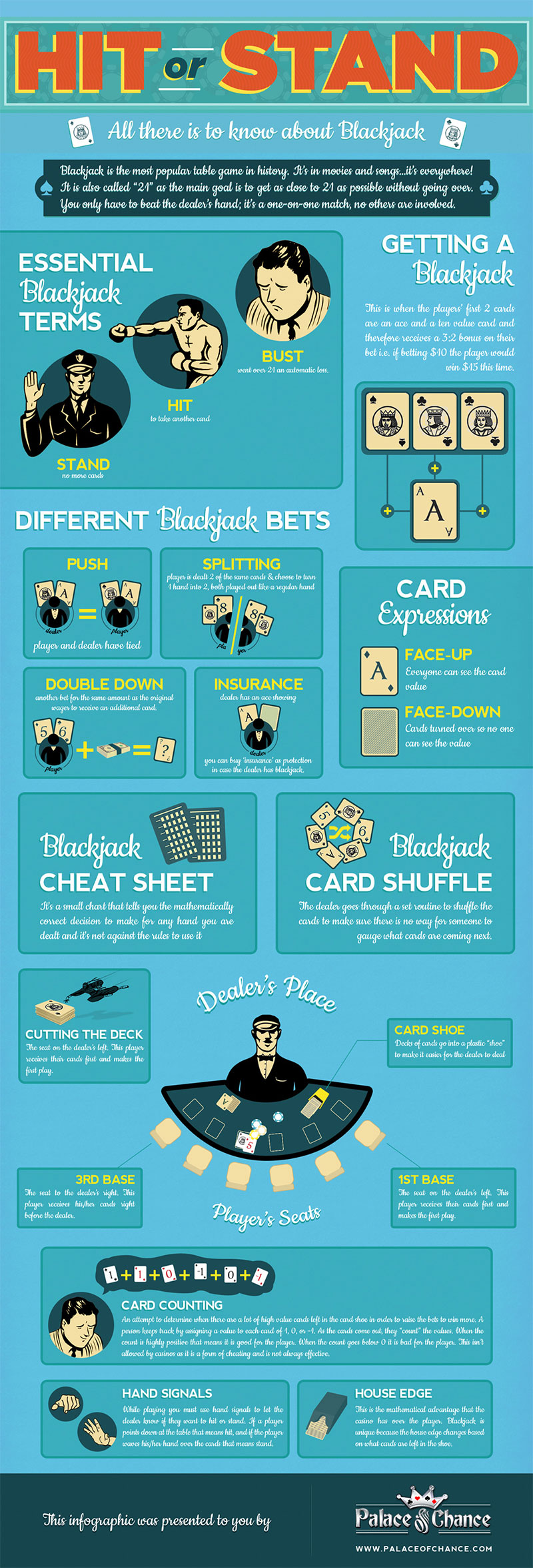 Blackjack basics for beginners - infographic