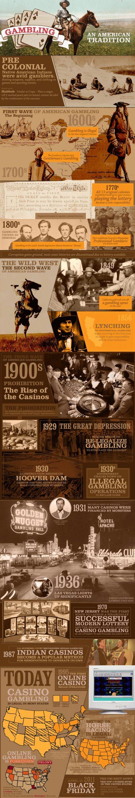 gambling infographic