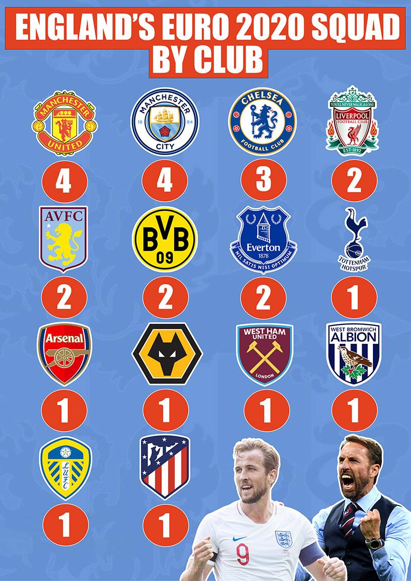 Euro 200 squad by club